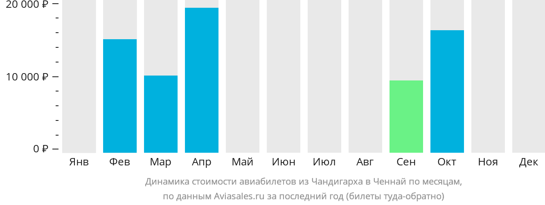 Динамика стоимости авиабилетов из Чандигарха в Ченнай по месяцам