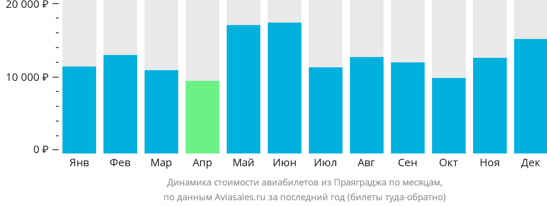 Динамика стоимости авиабилетов из Аллахабада по месяцам