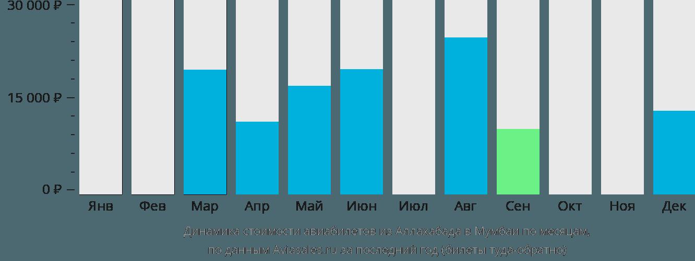 Динамика стоимости авиабилетов из Аллахабада в Мумбаи по месяцам