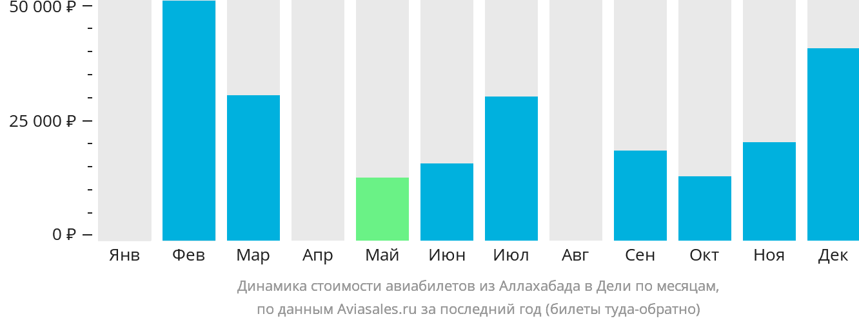 Динамика стоимости авиабилетов из Аллахабада в Дели по месяцам