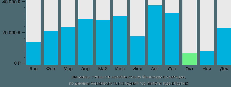 Динамика стоимости авиабилетов из Мангалура по месяцам