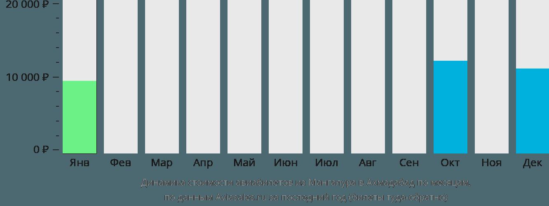 Динамика стоимости авиабилетов из Мангалура в Ахмадабад по месяцам