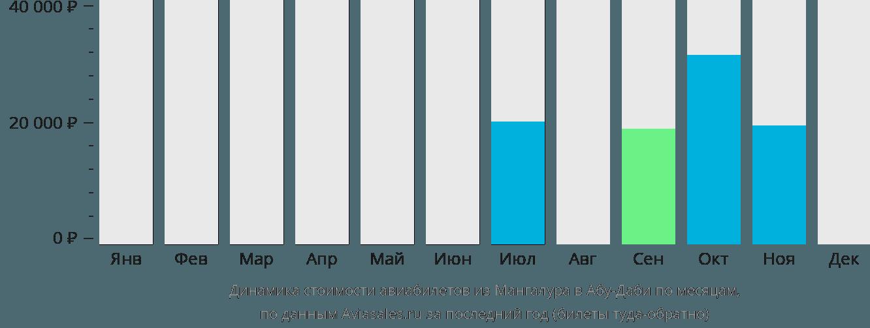 Динамика стоимости авиабилетов из Мангалура в Абу-Даби по месяцам