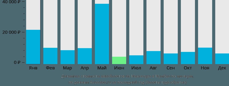 Динамика стоимости авиабилетов из Мангалура в Мумбаи по месяцам