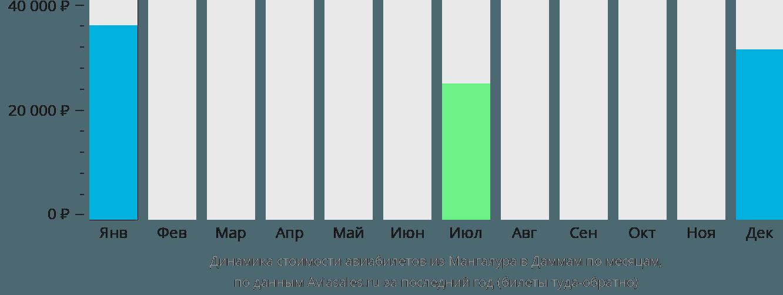 Динамика стоимости авиабилетов из Мангалура в Даммам по месяцам
