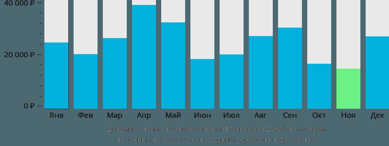 Динамика стоимости авиабилетов из Мангалура в Дубай по месяцам
