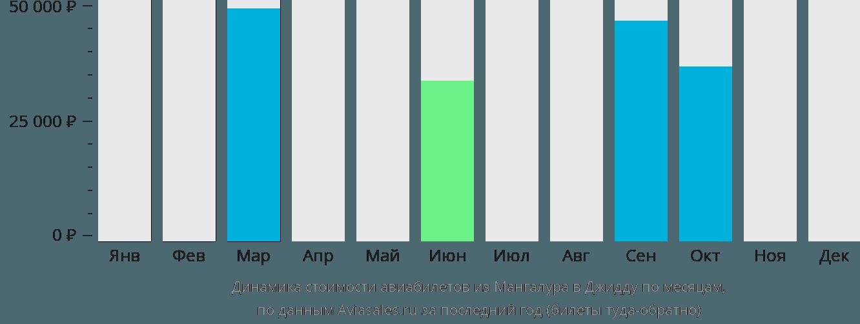 Динамика стоимости авиабилетов из Мангалура в Джидду по месяцам