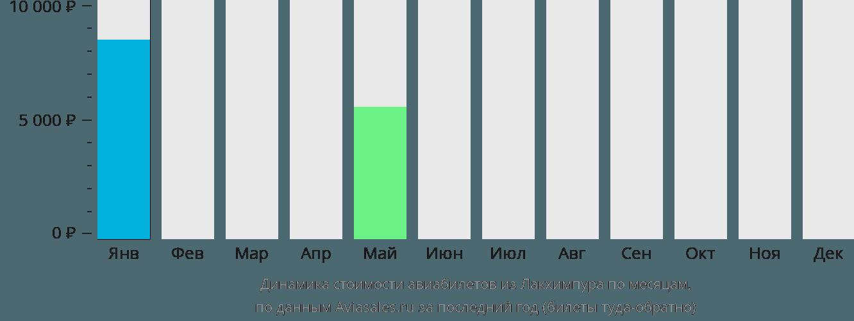 Динамика стоимости авиабилетов из Лакхимпура по месяцам