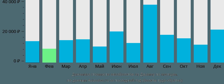 Динамика стоимости авиабилетов из Джаммы по месяцам