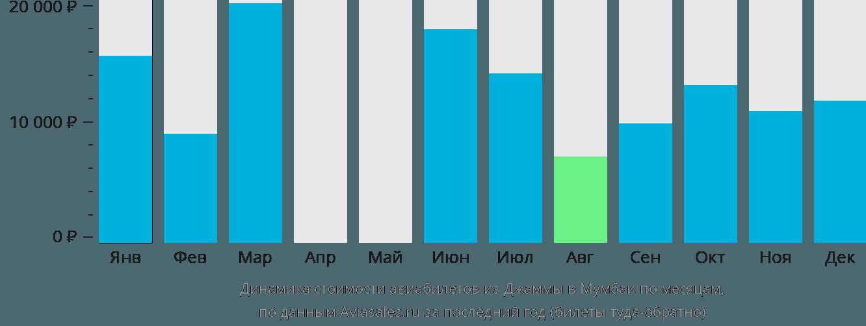Динамика стоимости авиабилетов из Джаммы в Мумбаи по месяцам