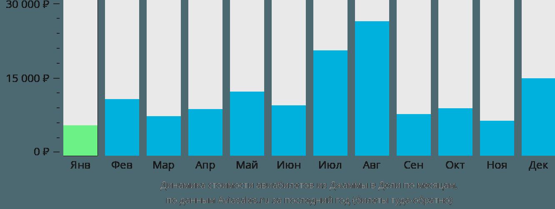 Динамика стоимости авиабилетов из Джаммы в Дели по месяцам