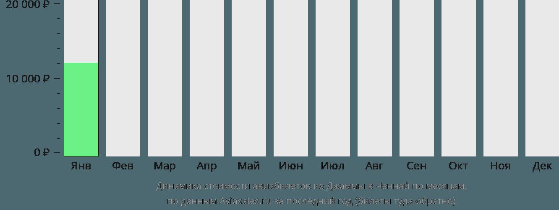 Динамика стоимости авиабилетов из Джаммы в Ченнай по месяцам