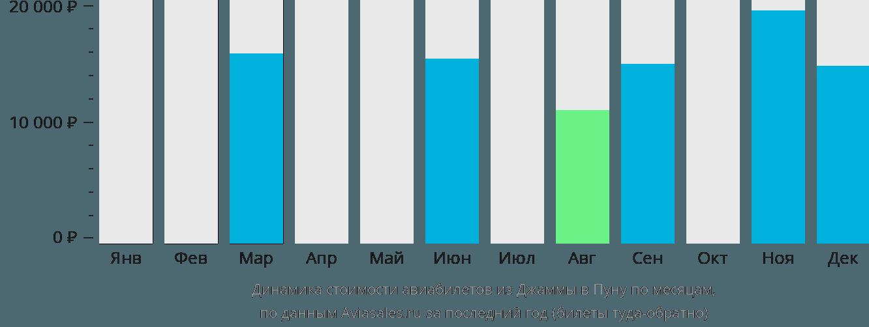 Динамика стоимости авиабилетов из Джаммы в Пуну по месяцам