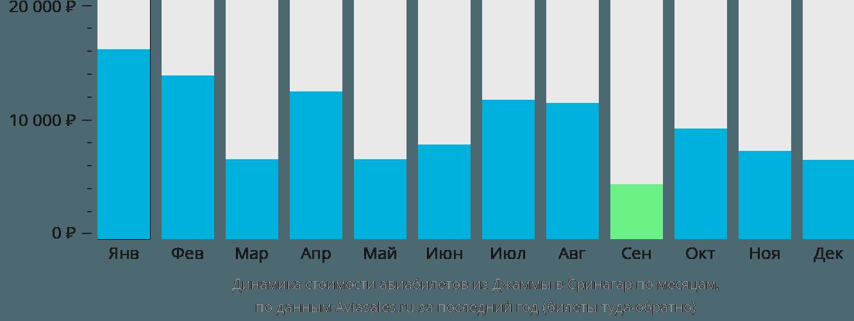 Динамика стоимости авиабилетов из Джаммы в Сринагар по месяцам