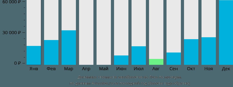 Динамика стоимости авиабилетов из Леха по месяцам