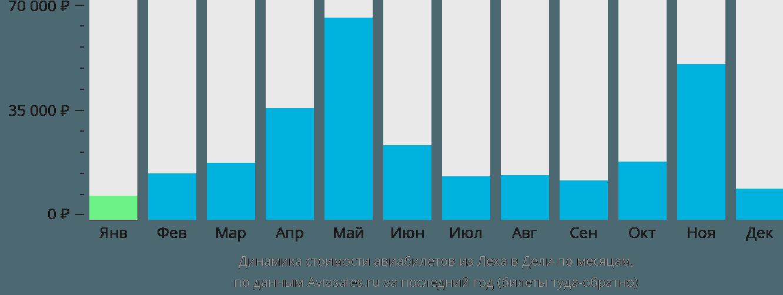 Динамика стоимости авиабилетов из Лех в Дели по месяцам