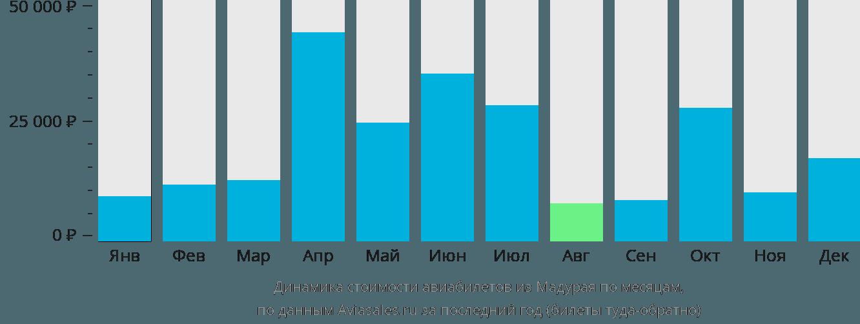 Динамика стоимости авиабилетов из Мадурая по месяцам
