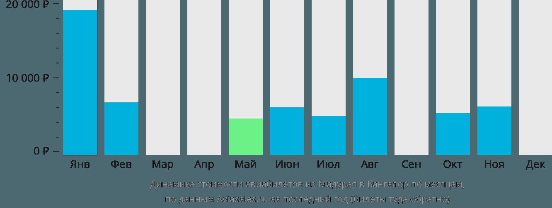 Динамика стоимости авиабилетов из Мадурая в Бангалор по месяцам