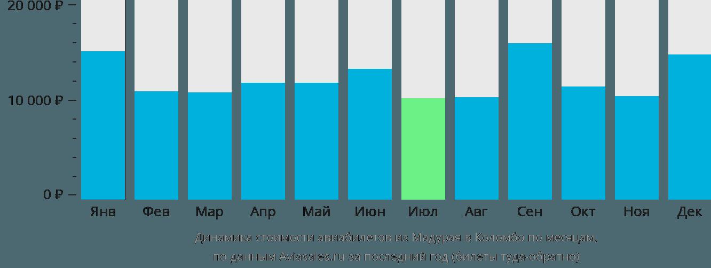 Динамика стоимости авиабилетов из Мадурая в Коломбо по месяцам