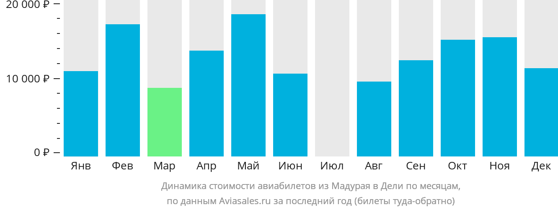 Динамика стоимости авиабилетов из Мадурая в Дели по месяцам