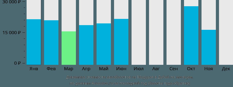 Динамика стоимости авиабилетов из Мадурая в Дубай по месяцам