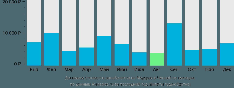 Динамика стоимости авиабилетов из Мадурая в Ченнай по месяцам