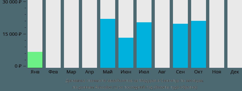 Динамика стоимости авиабилетов из Мадурая в Сингапур по месяцам