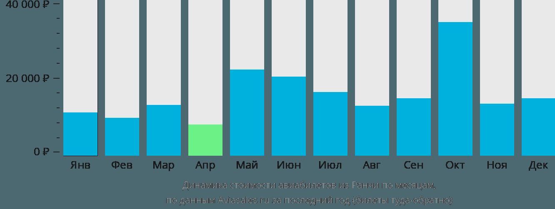 Динамика стоимости авиабилетов из Ранчи по месяцам