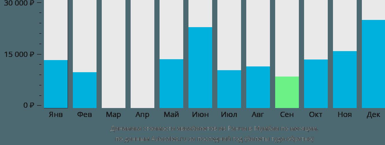 Динамика стоимости авиабилетов из Ранчи в Мумбаи по месяцам