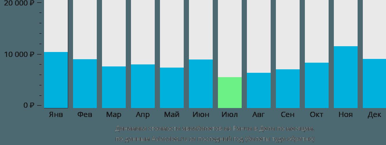Динамика стоимости авиабилетов из Ранчи в Дели по месяцам