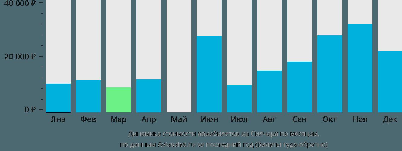 Динамика стоимости авиабилетов из Силчара по месяцам