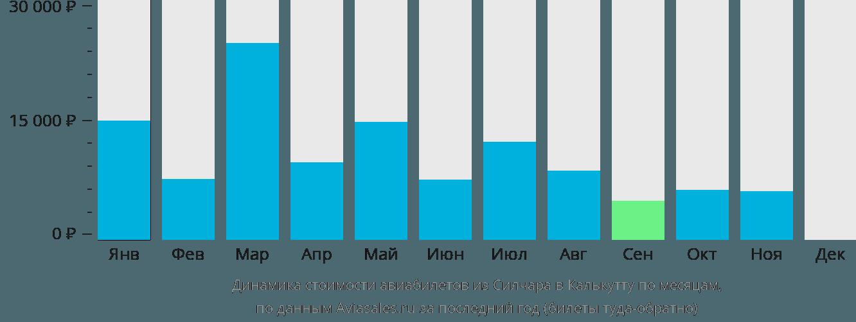 Динамика стоимости авиабилетов из Силчара в Калькутту по месяцам