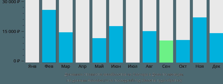 Динамика стоимости авиабилетов из Силчара в Дели по месяцам