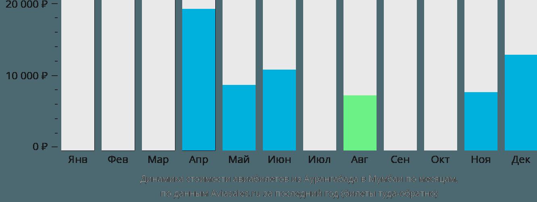Динамика стоимости авиабилетов из Аурангабада в Мумбаи по месяцам