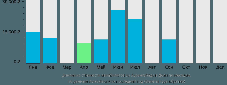 Динамика стоимости авиабилетов из Аурангабада в Дели по месяцам