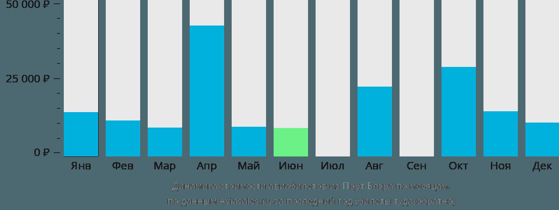 Динамика стоимости авиабилетов из Порт-Блэра по месяцам