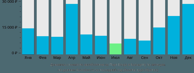 Динамика стоимости авиабилетов из Порт-Блэра в Калькутту по месяцам