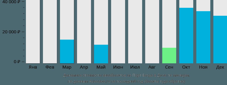 Динамика стоимости авиабилетов из Порт-Блэра в Дели по месяцам
