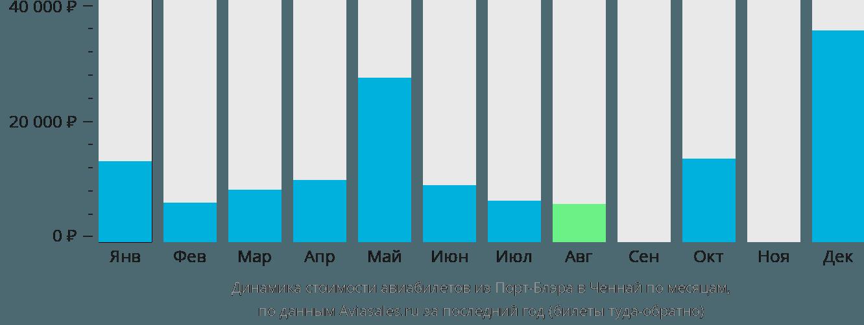 Динамика стоимости авиабилетов из Порт-Блэра в Ченнай по месяцам