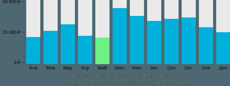 Динамика стоимости авиабилетов из Измира по месяцам