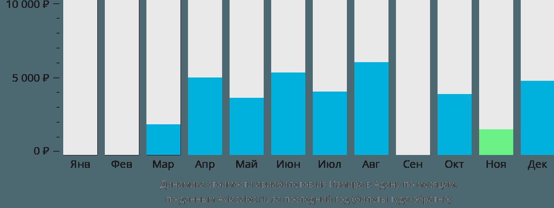 Динамика стоимости авиабилетов из Измира в Адану по месяцам