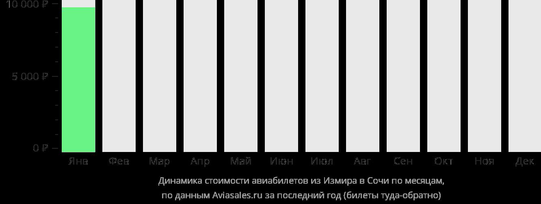 Динамика стоимости авиабилетов из Измира в Сочи по месяцам