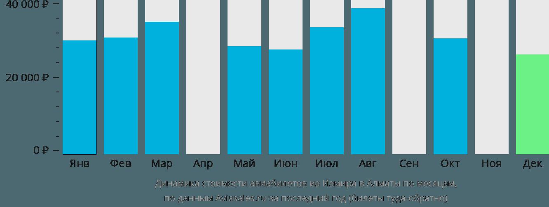Динамика стоимости авиабилетов из Измира в Алматы по месяцам