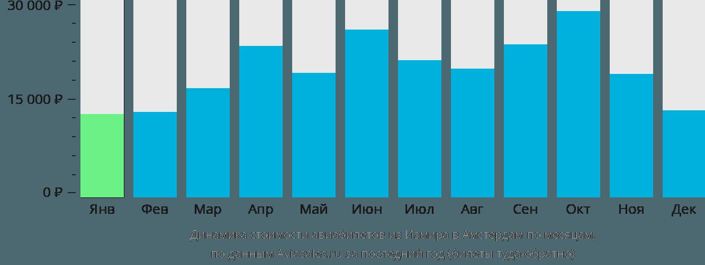 Динамика стоимости авиабилетов из Измира в Амстердам по месяцам