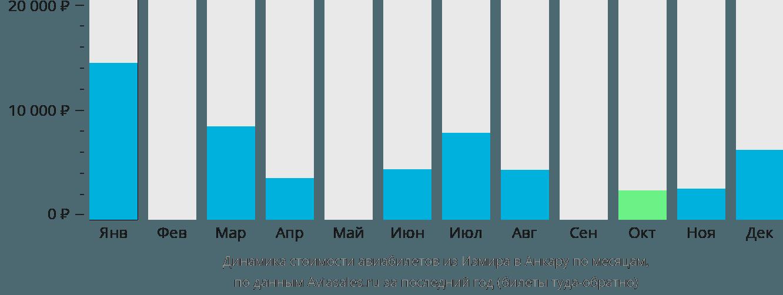 Динамика стоимости авиабилетов из Измира в Анкару по месяцам