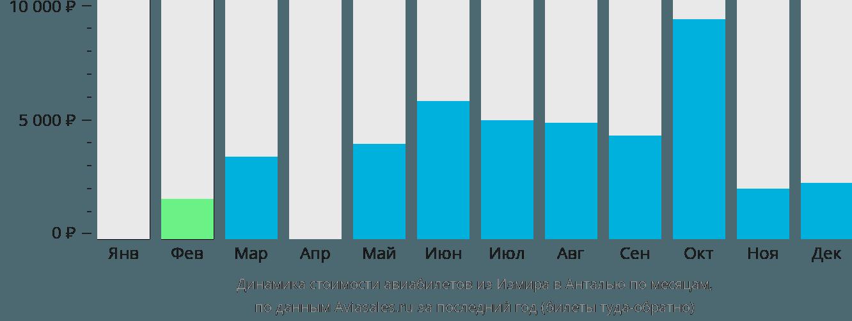 Динамика стоимости авиабилетов из Измира в Анталью по месяцам