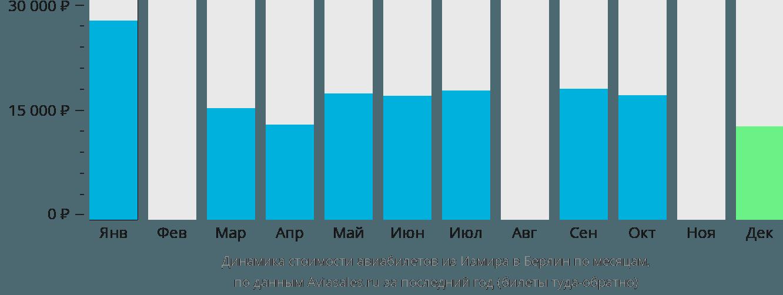 Динамика стоимости авиабилетов из Измира в Берлин по месяцам