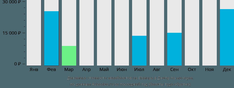 Динамика стоимости авиабилетов из Измира в Днепр по месяцам