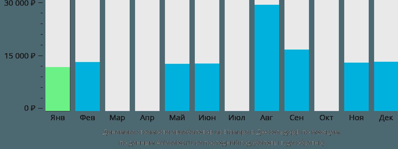 Динамика стоимости авиабилетов из Измира в Дюссельдорф по месяцам