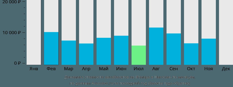 Динамика стоимости авиабилетов из Измира в Никосию по месяцам